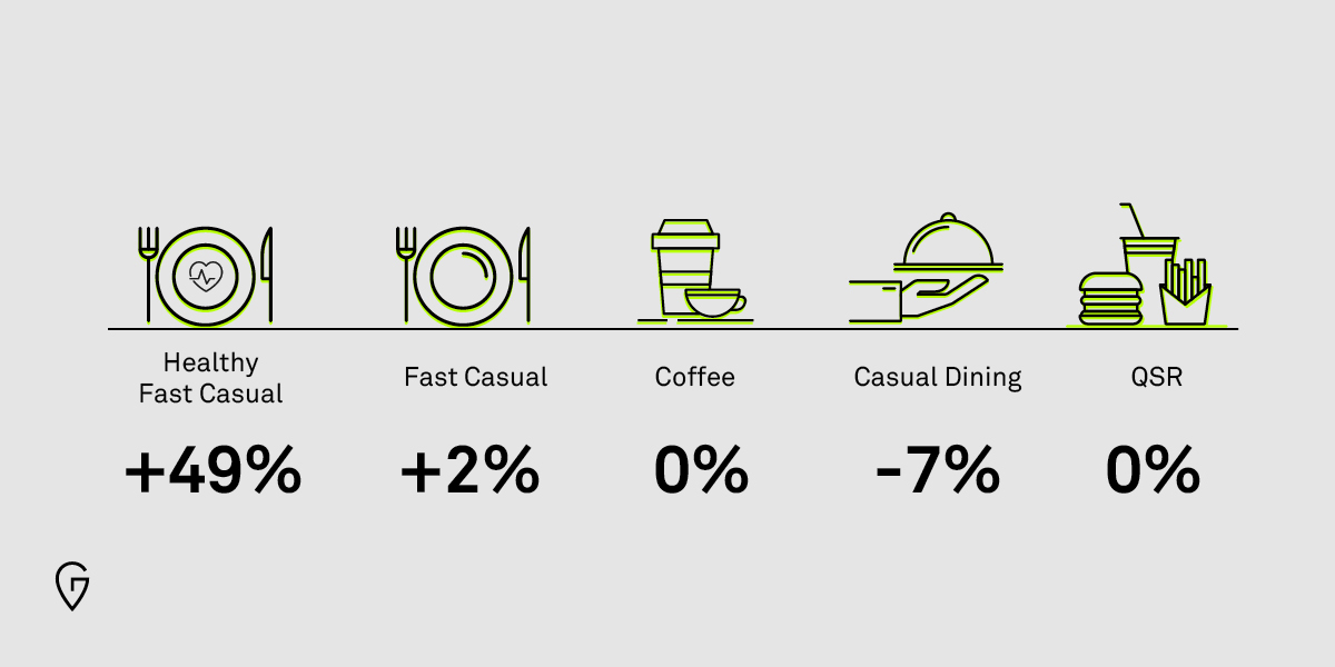 Healthy Fast Food Trends The New Fast Casual Groundtruth